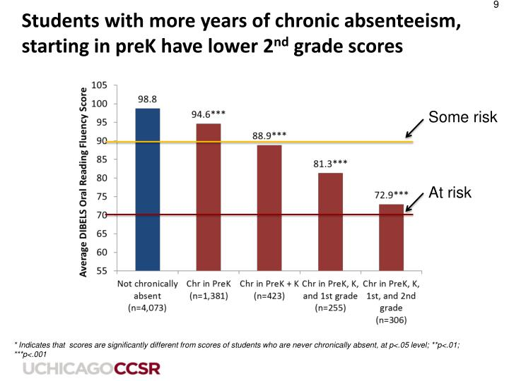 Students with more years of chronic absenteeism, starting in