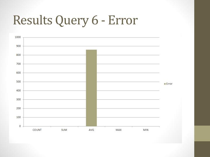 Results Query 6 - Error