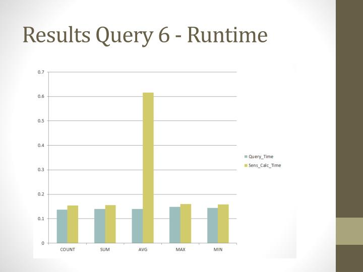 Results Query 6 - Runtime