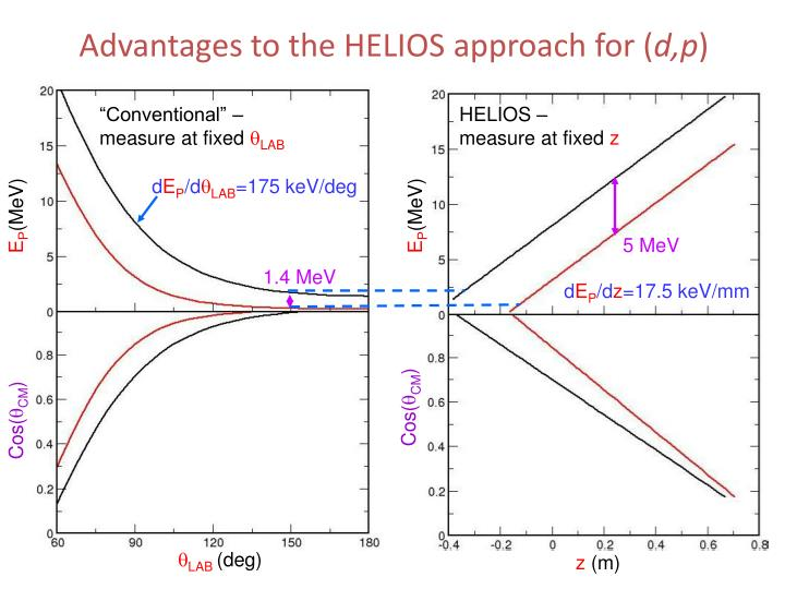 Advantages to the HELIOS approach for (