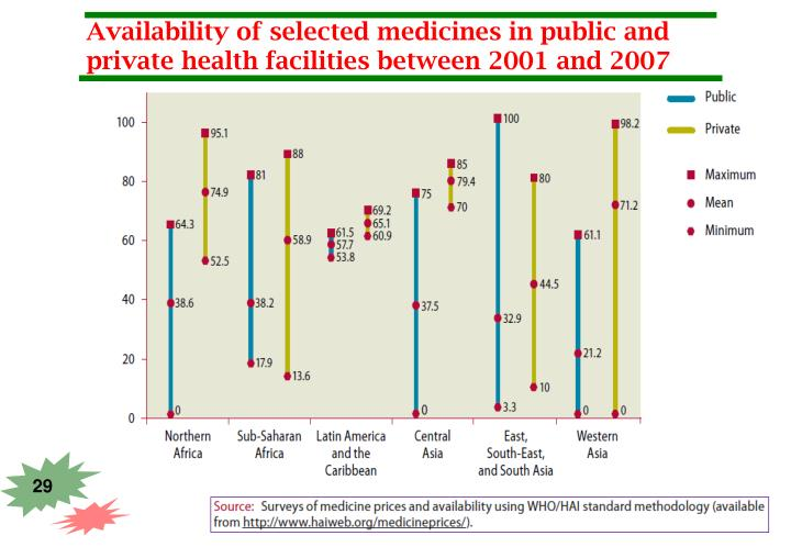 Availability of selected medicines in public and private health facilities between 2001 and 2007
