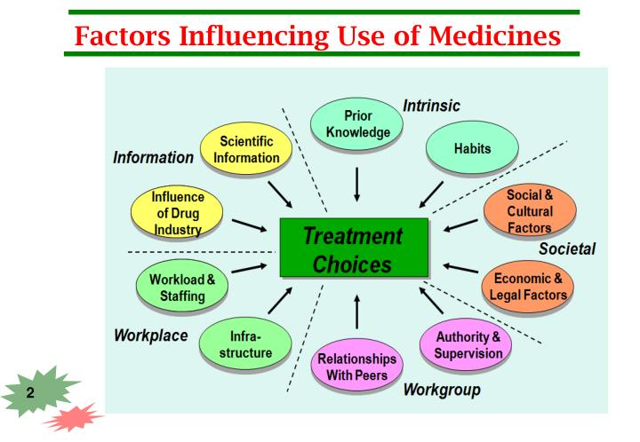 Factors influencing use of medicines