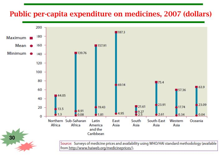 Public per-capita expenditure on medicines, 2007 (dollars)