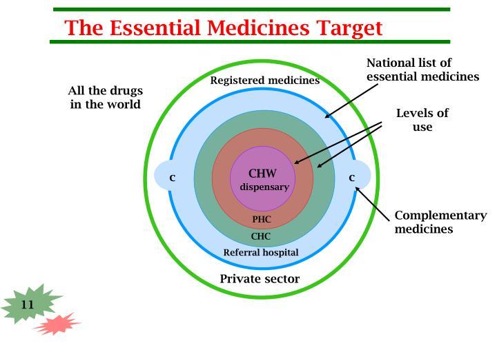 The Essential Medicines Target
