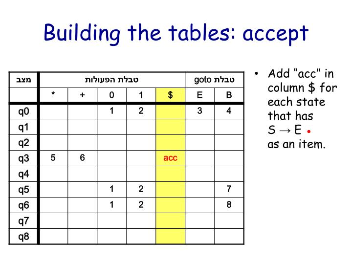 Building the tables: accept
