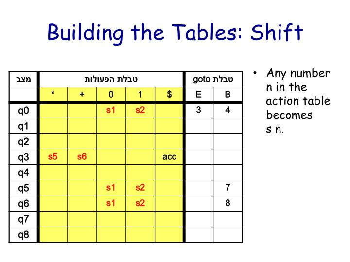 Building the Tables: Shift