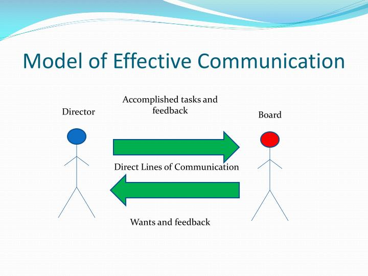 Model of Effective Communication