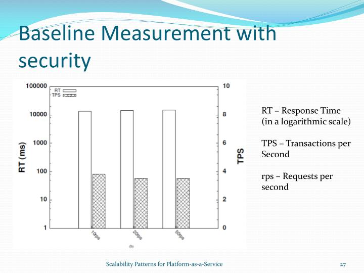 Baseline Measurement with security