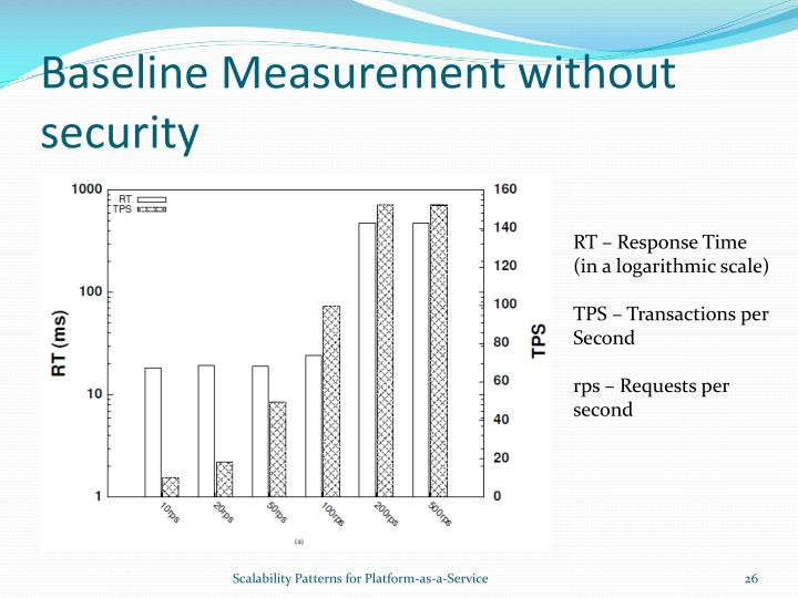 Baseline Measurement without security