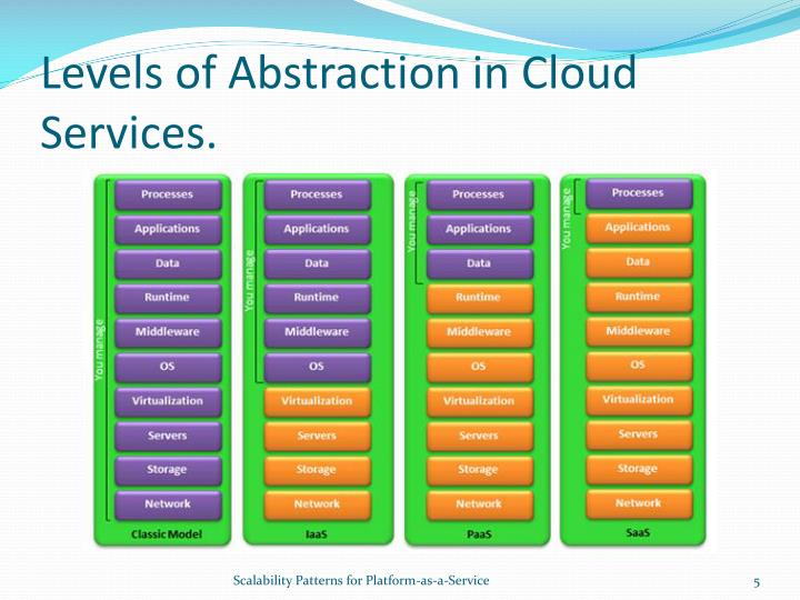 Levels of Abstraction in Cloud Services.
