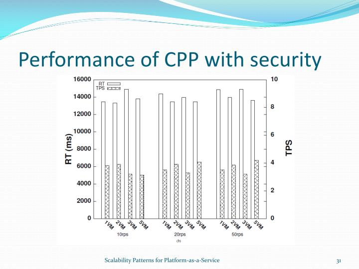 Performance of CPP with security