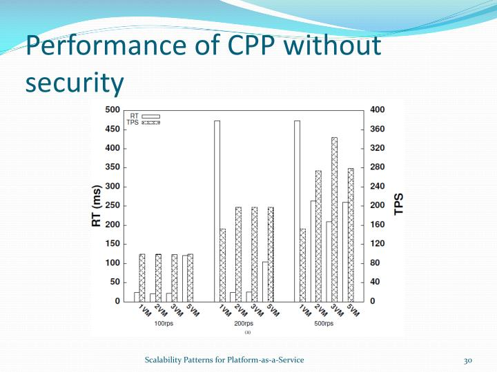 Performance of CPP without security