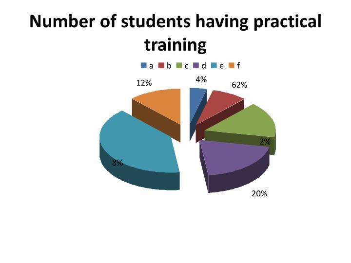 Number of students having practical training
