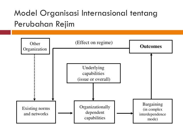 (Effect on regime)