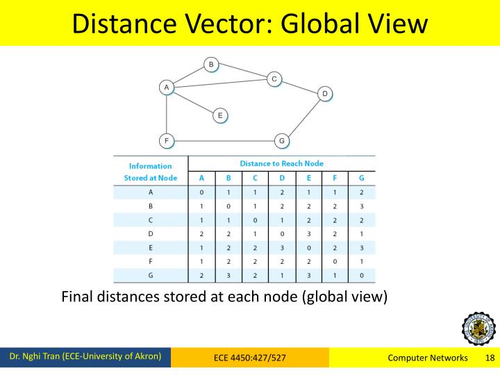 Distance Vector: Global View