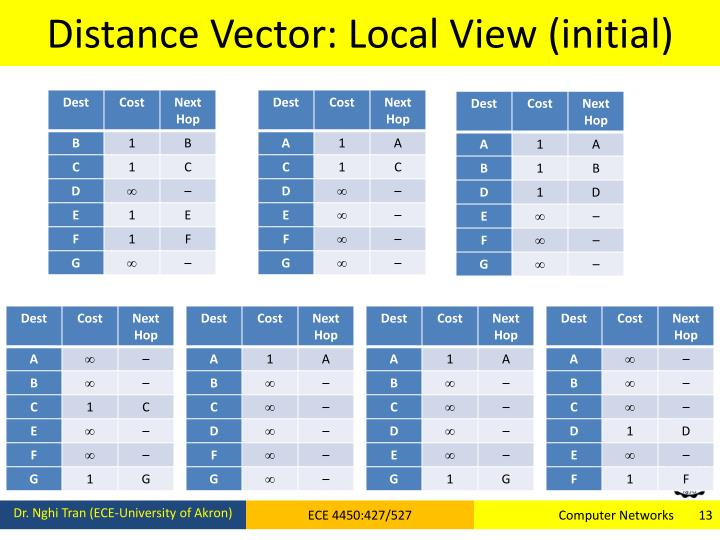 Distance Vector: Local View (initial)