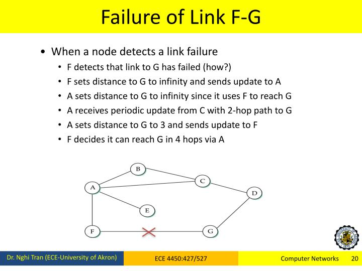 Failure of Link F-G