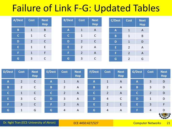 Failure of Link F-G: Updated Tables
