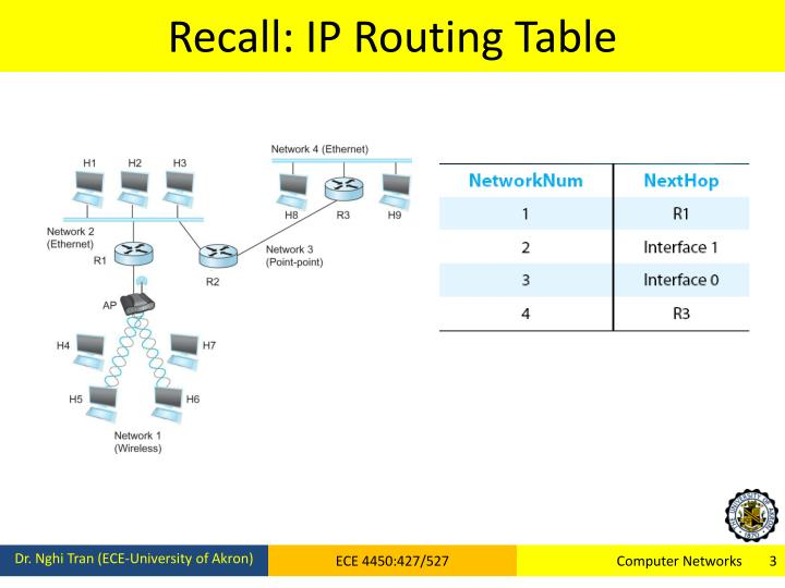 Recall: IP Routing Table