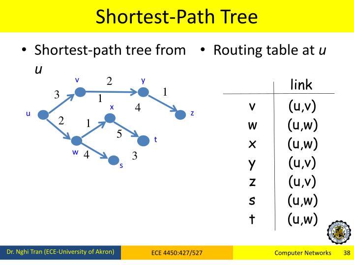 Shortest-Path Tree