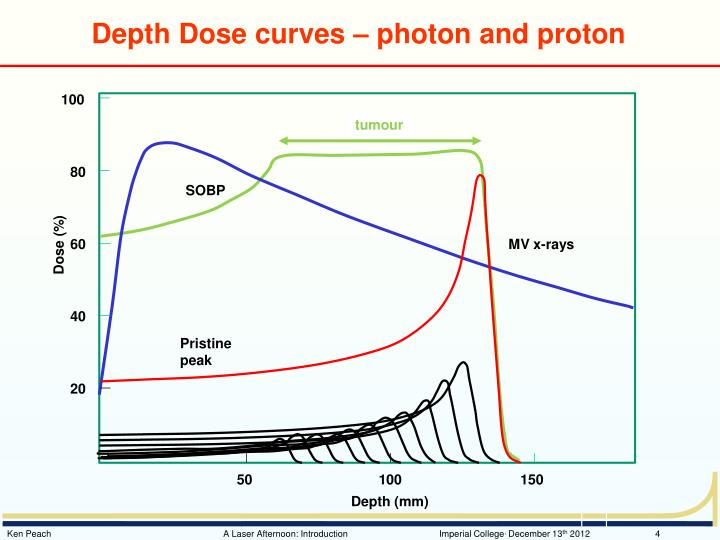 Depth Dose curves – photon and proton