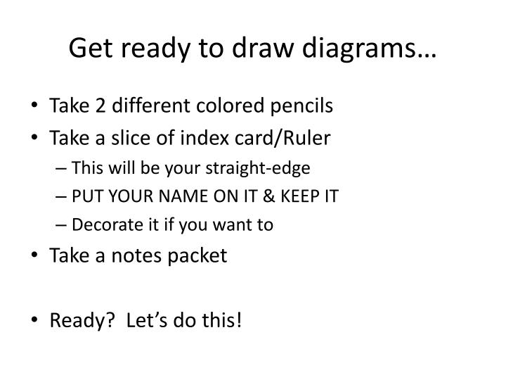 Get ready to draw diagrams…
