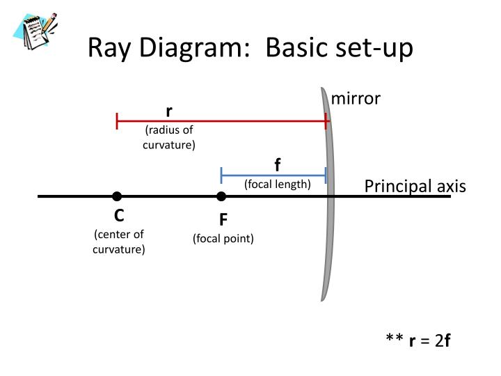 Ray Diagram:  Basic set-up