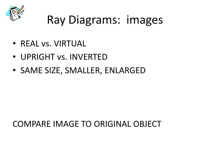 Ray Diagrams:  images
