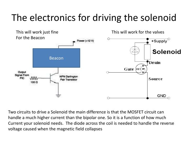The electronics for driving the solenoid