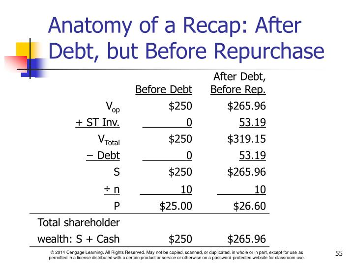Anatomy of a Recap: After Debt, but Before Repurchase