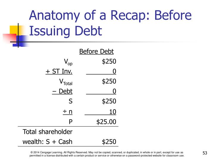 Anatomy of a Recap: Before Issuing Debt
