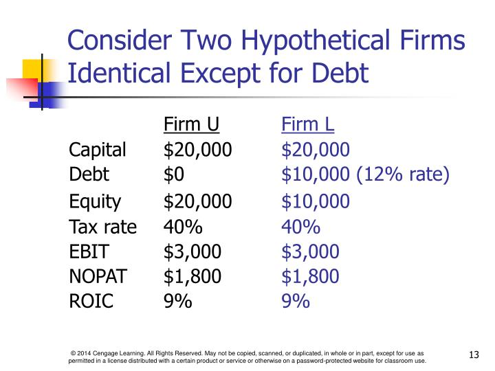 Consider Two Hypothetical Firms Identical Except for Debt