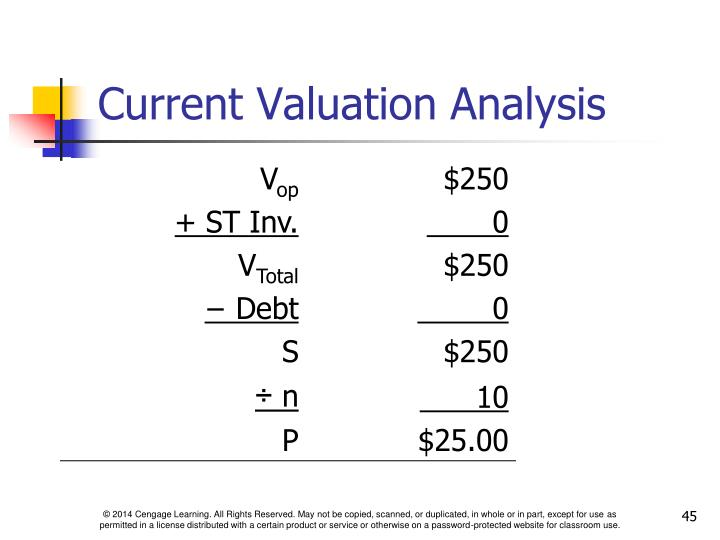 Current Valuation Analysis