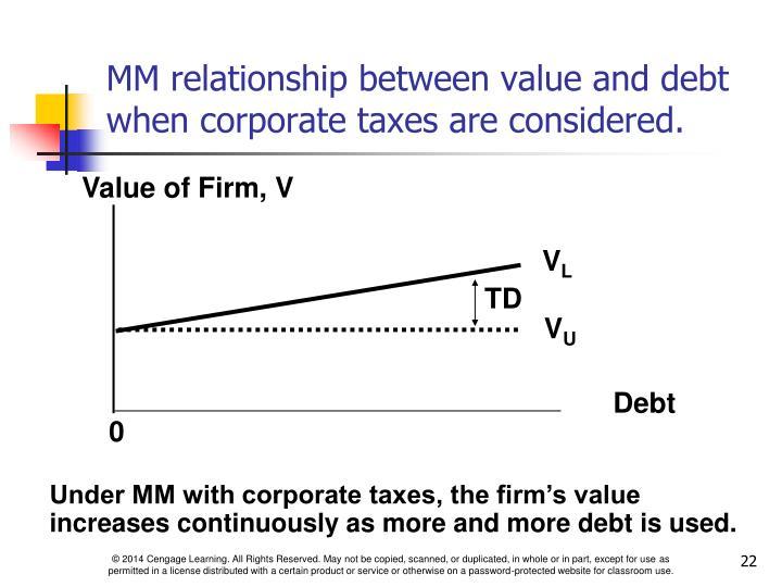 Value of Firm, V