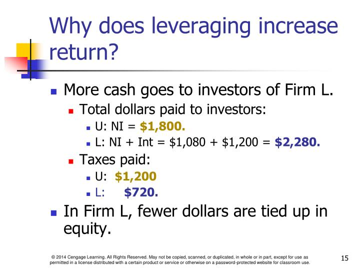Why does leveraging increase return?