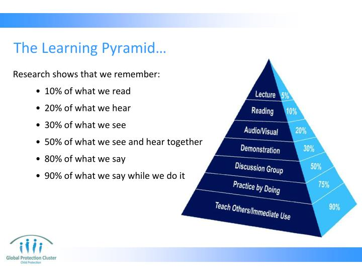 The Learning Pyramid…