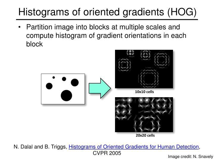 Histograms of oriented gradients (HOG)