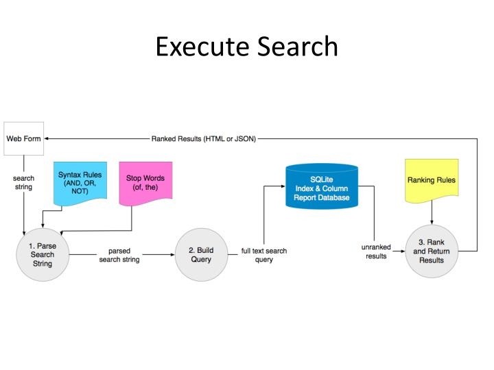 Execute Search