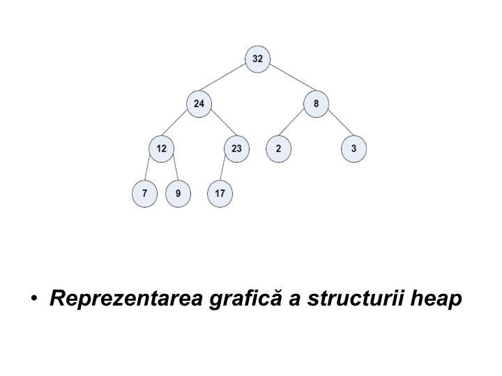 Reprezentarea grafică a structurii heap