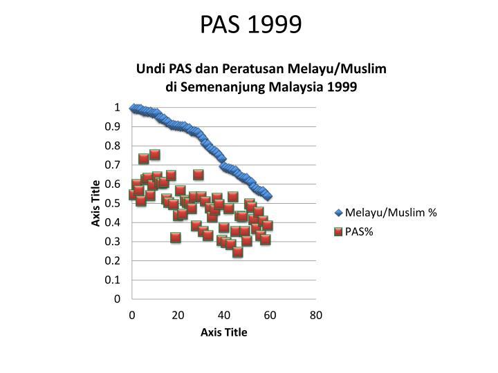 PAS 1999