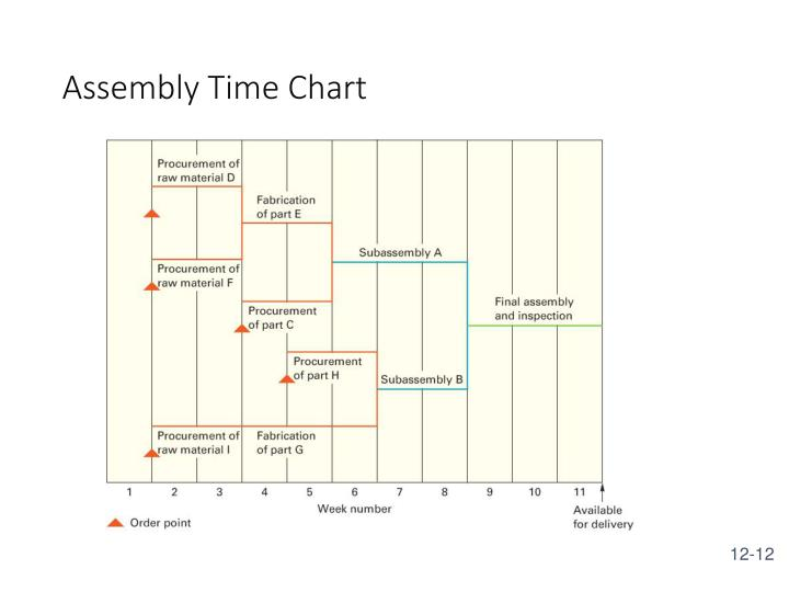 Assembly Time Chart