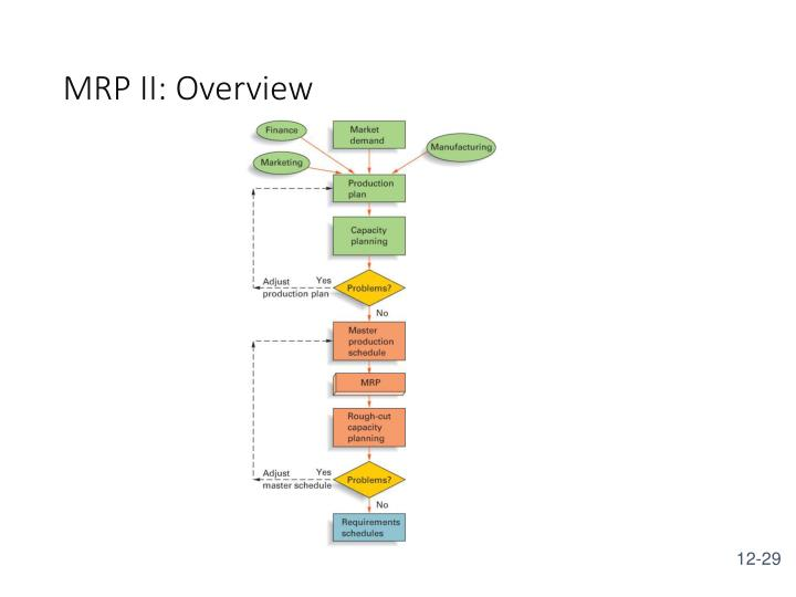 MRP II: Overview