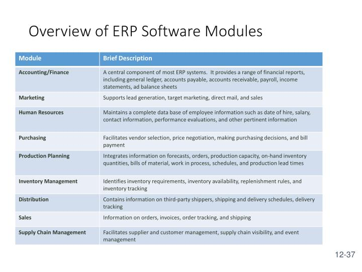 Overview of ERP Software Modules