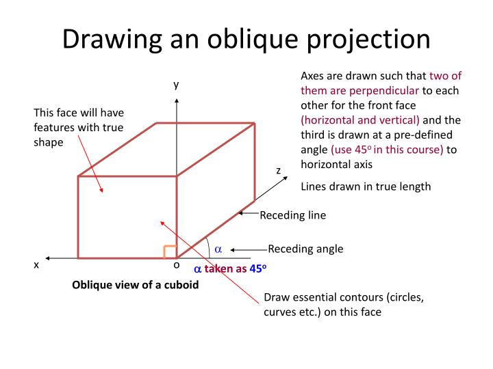 Drawing an oblique projection