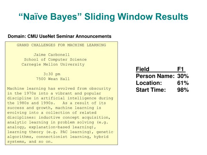 """Naïve Bayes"" Sliding Window Results"