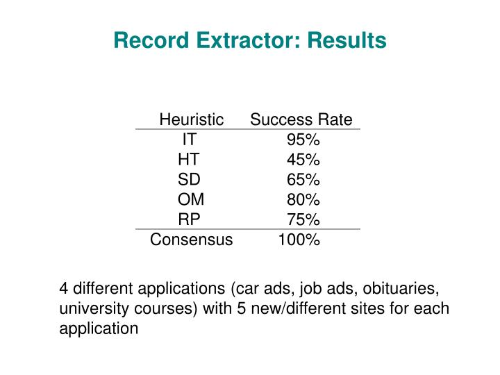 Record Extractor: Results