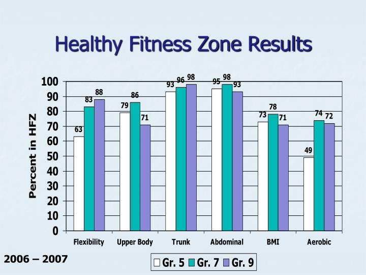 Healthy Fitness Zone Results