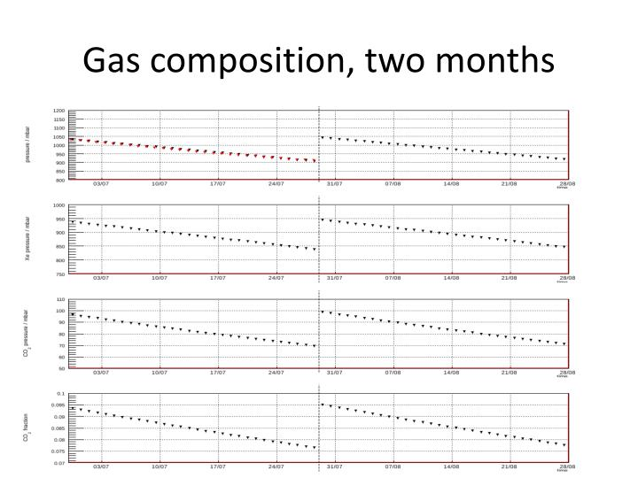 Gas composition, two months