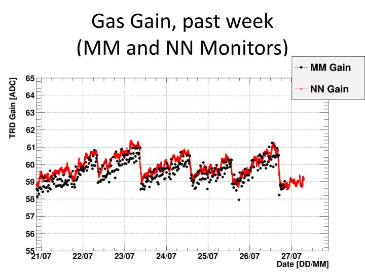 Gas Gain, past week  (MM and NN Monitors)