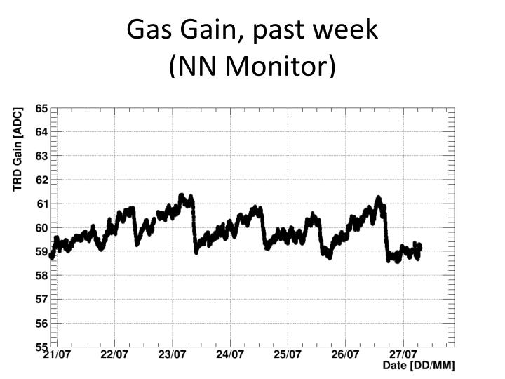 Gas Gain, past week (NN Monitor)